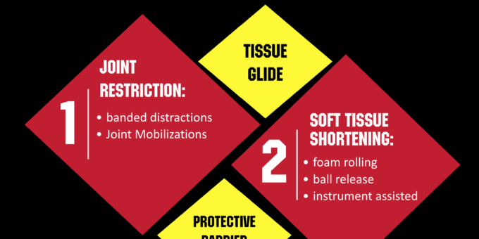 4 Types of Restrictions